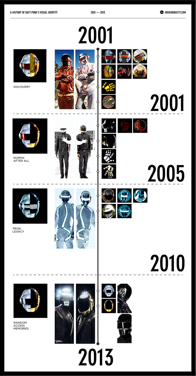 The changing face of Daft Punk